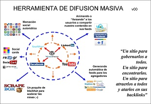 Construyendo Una Herramienta De Difusión Masiva (1)