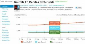 cómo ganar mil seguidores en Twitter en una semana